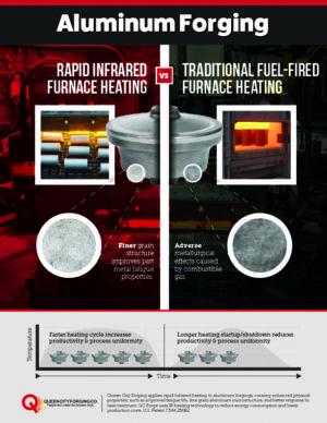 Infographic Aluminum Forging QCF