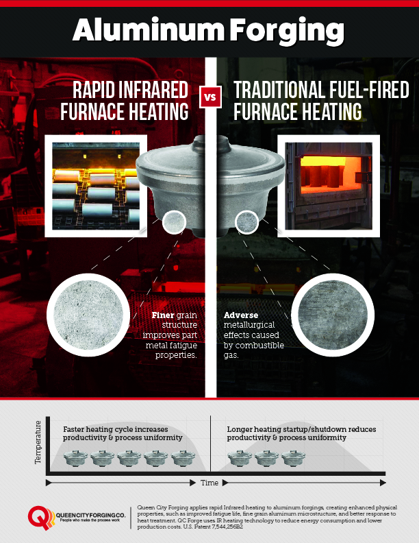 Aluminum Forging - Rapid IR Forging V. Traditional Fuel-Fired Furnace